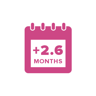 A calendar icon with the text +2.6 months.