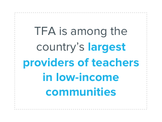 TFA is among the country's largest providers of teachers in low-income communities