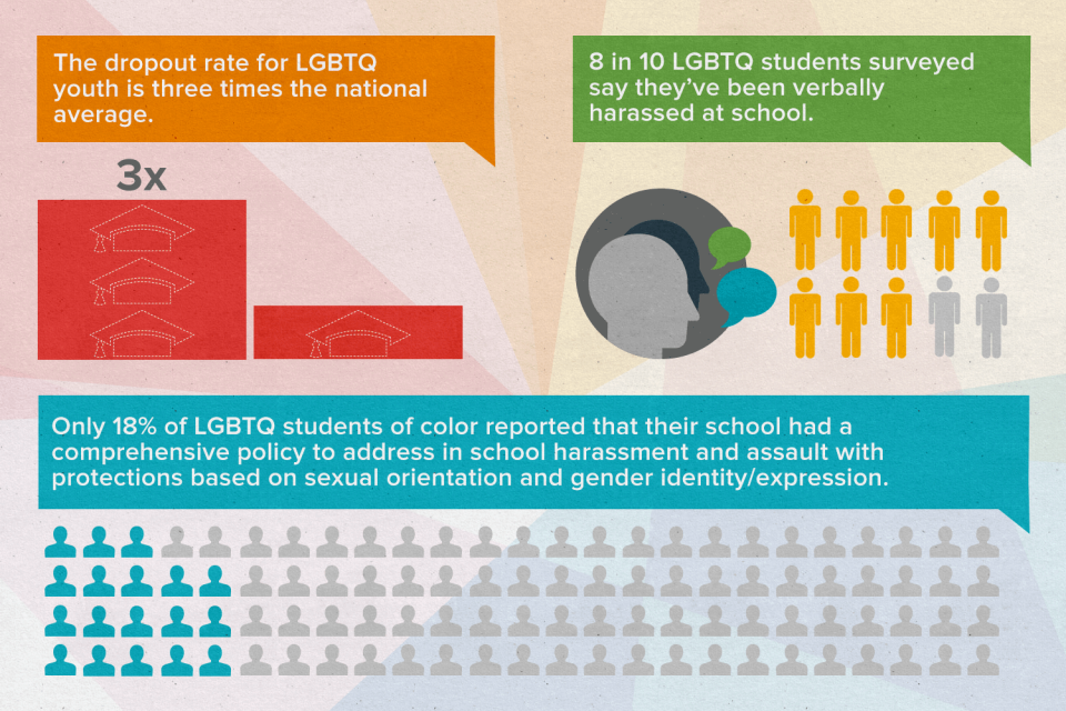 Infographic for the LGBT Initiative.