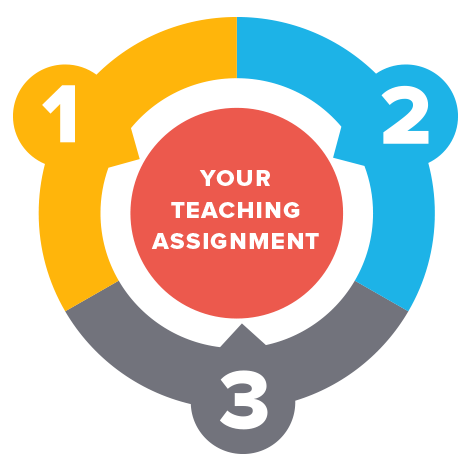 A circular diagram showing three steps that point to your teaching assignment.