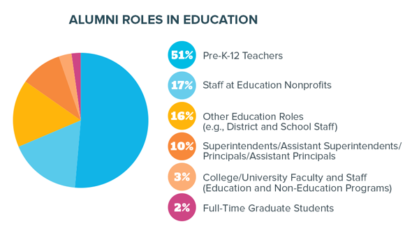 A rectangular infographic on a white background showing how many TFA alumni took roles in education.