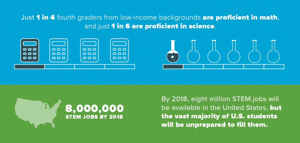 A rectangular infographic showing the increasing importance of STEM teaching