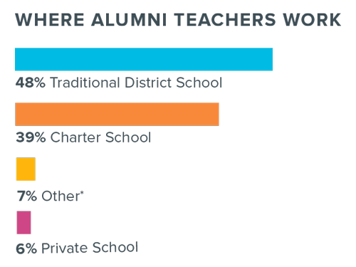 A rectangular infographic with a white background showing where TFA alumni work.