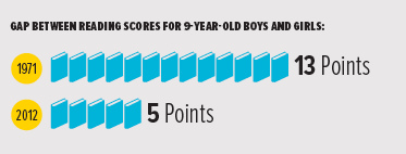 "An infographic, with the title, ""Gap between reading scores for 9-year-old boys and girls;"" the chart shows 1971 at 13 points and 2012 at 5 points."