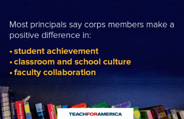 A Powerpoint slide with blue background, the tops of many books line the bottom, and white and yellow script describing the positive aspects of corps members.