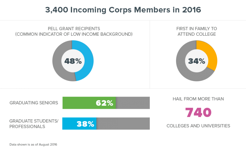 Infographic showing the size of Teach For America's 2016 teaching corps.