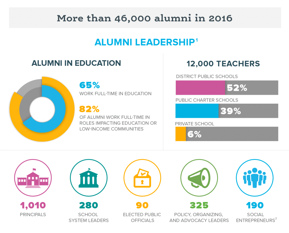 Infographic showing the size of Teach For America's alumni and the fields they work in after the corps.