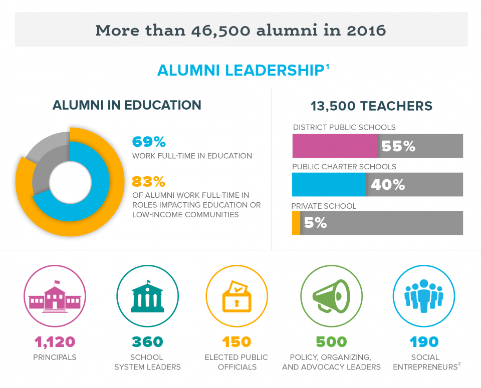An infographic showing the impact that alumni had on students in low-income communities in 2016.