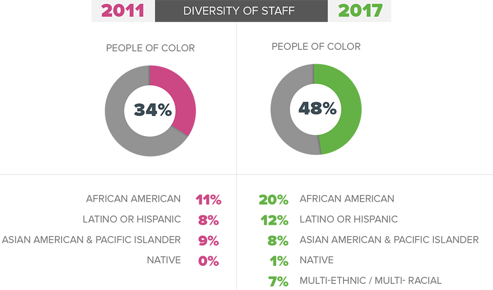 An infographic that shows the growth of the diversity of staff