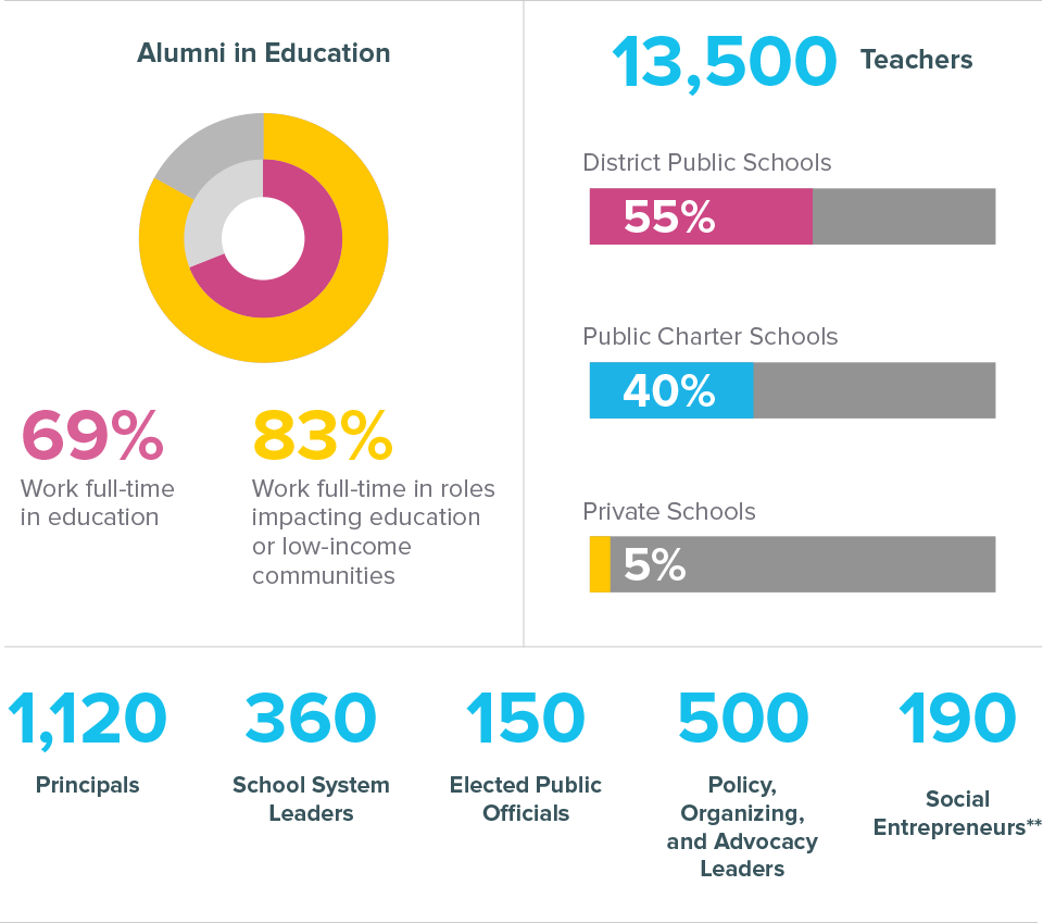 An infographic showing a breakdown of where Teach For America's alumni are leading in 2017.