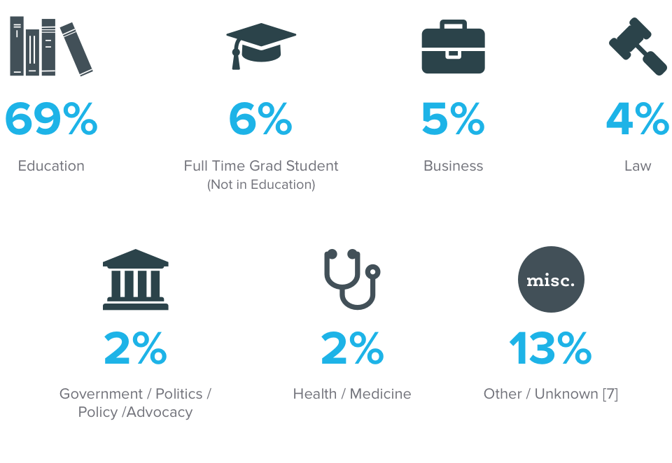 An infographic showing a breakdown of where alumni work.
