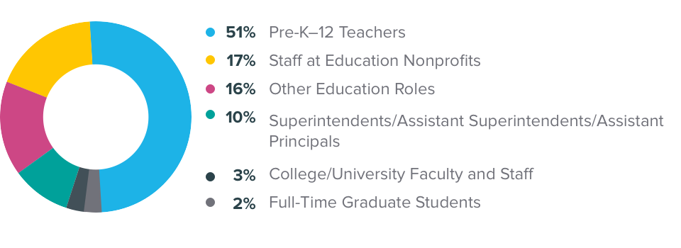 An infographic showing a breakdown of alumni working in different roles within education.