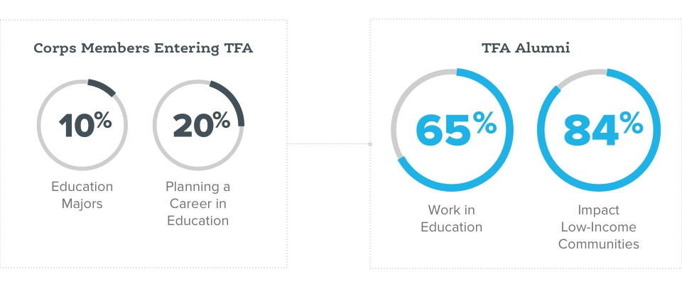 84% of TFA work in roles impacting education or low-income communities