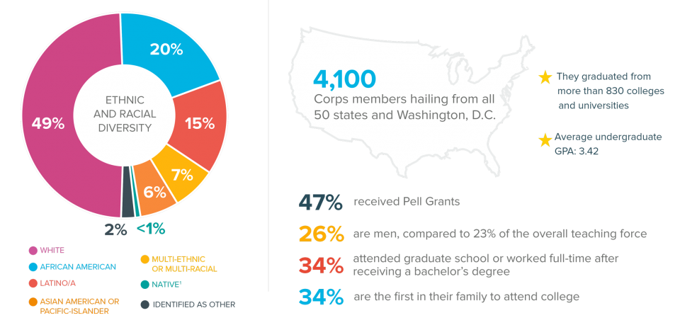 2015 Teach For America Corps Diversity