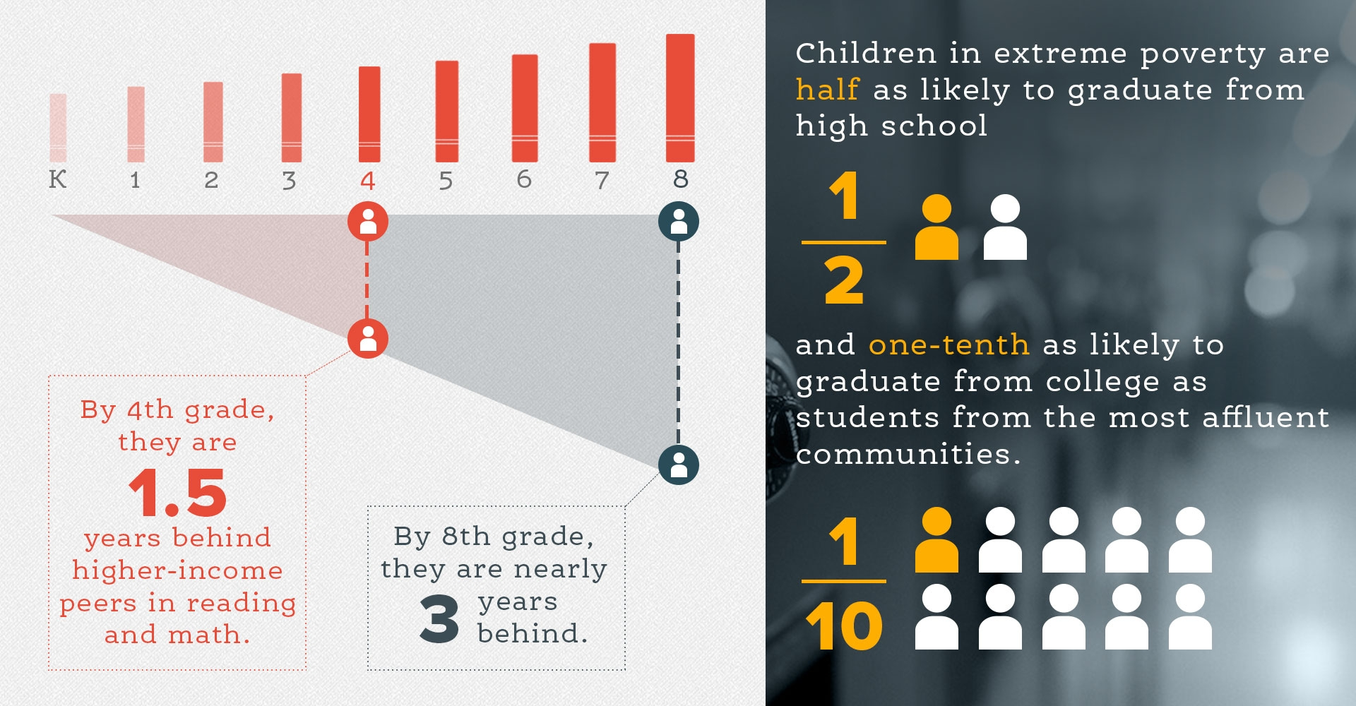 "Infographic with two charts side by side; on the left, a chart showing grade levels and reads ""By 4th grade, they are 1.5 years behind higher-income peers in reading and math; by 8th grade, they are nearly 3 years behind;"" on the right: ""Children in extreme poverty are less than half as likely to graduate from high school; they are 1/10th as likely to graduate from college."