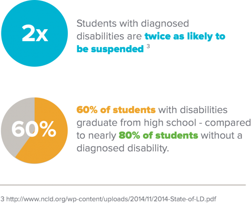 Students with  diagnosed disabilities twice as likely to be suspended and 20% less likely to graduate.