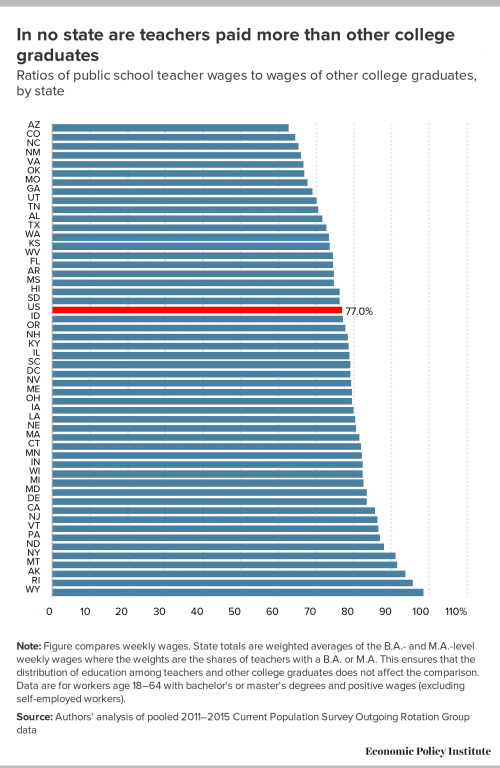 Ratios of public school teacher wages to wages of other college graduates, by state.