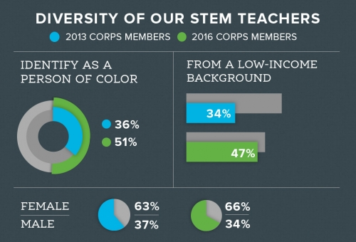A rectangular infographic on a gray background showing TFA STEM teacher diversity
