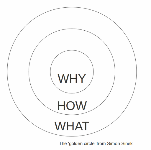 "A series of concentric circles, with the words ""What, How Why"" in them."