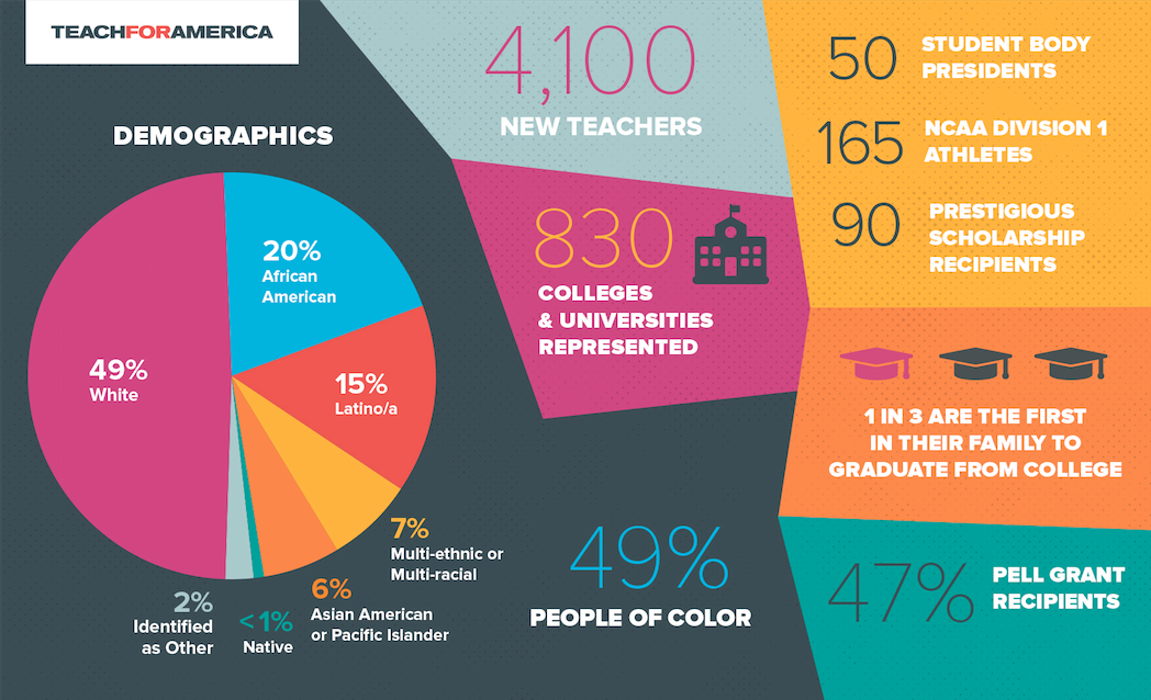 Teach For America Welcomes 25th-Anniversary Corps, Bringing Its ...