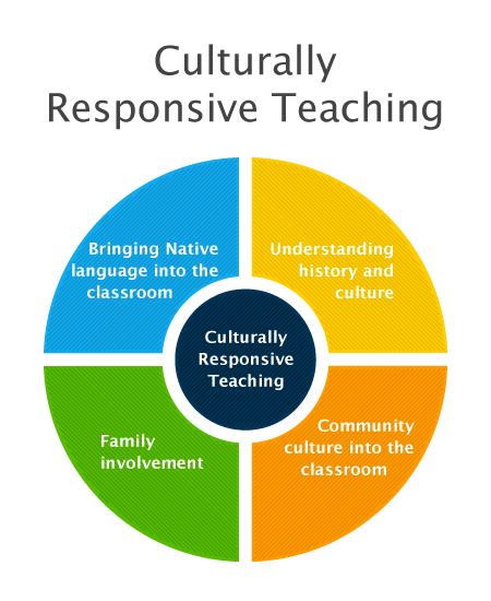 Our Culturally Responsive Teaching Graphic